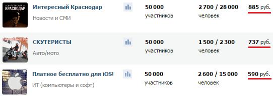 Заработок на обычных группах Вконтакте