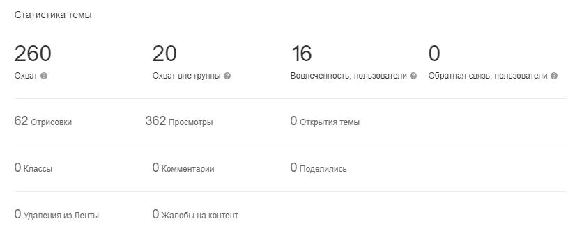 Статистика темы в группе в Одноклассниках